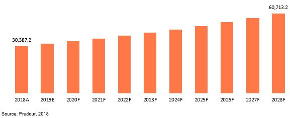 global transformers market revenue 2018–2028