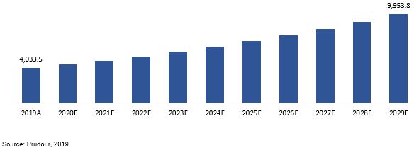 global wood plastic composite (wpc) market revenue 2019–2029