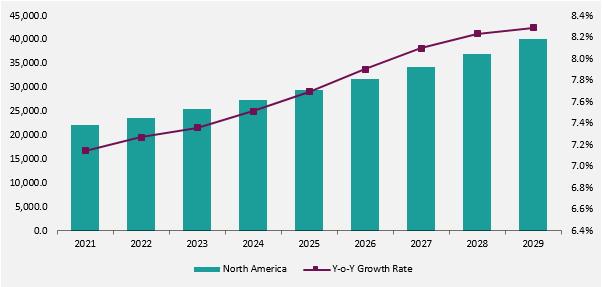 Global Baby Food & Infant Formula Market forecast