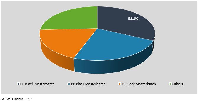 global black masterbatch market by formulation 2018