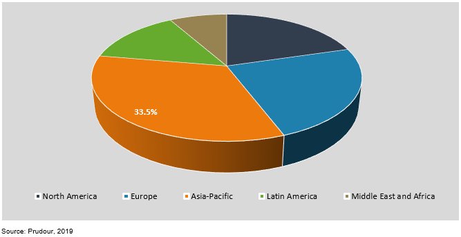 global black masterbatch market by region 2018