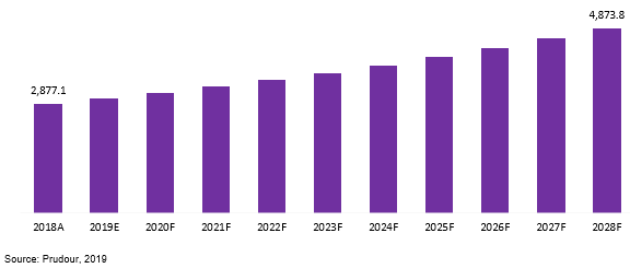 global black masterbatch market revenue 2018-2028