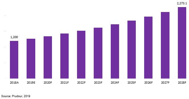 global lateral flow reader market revenue 2018–2028