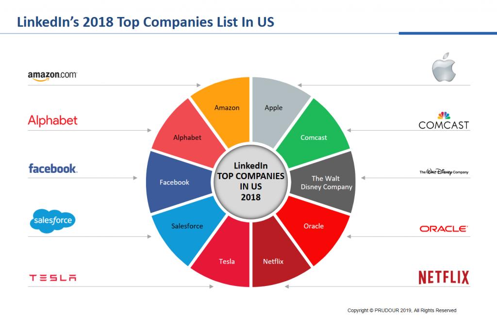 Linkedin 2018 Top Companies List In US