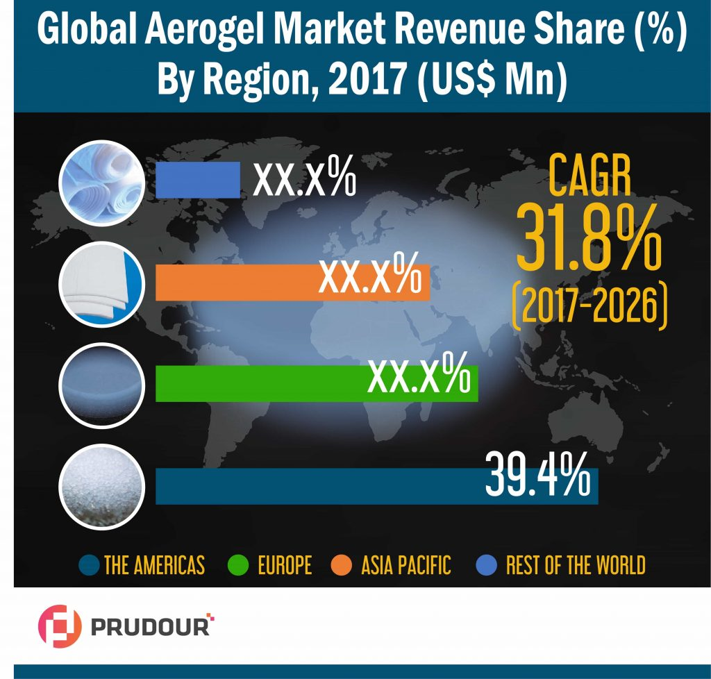 Global Aerogel Market Infographics