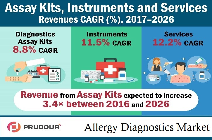 Allergy Diagnostics Market