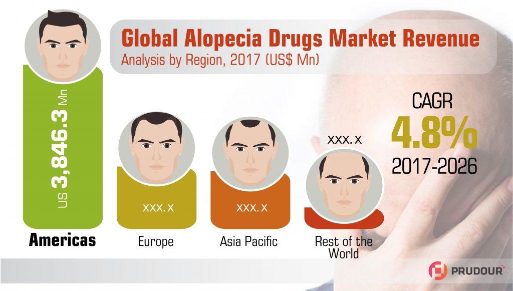 Alopecia Drugs Market Infographics