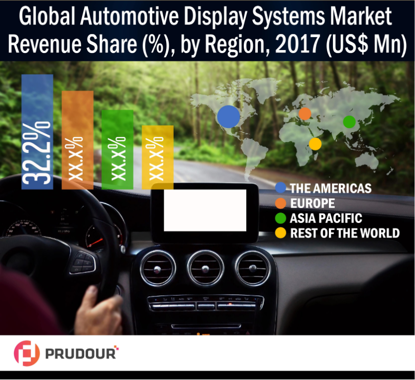 Global Automotive Display Systems Market