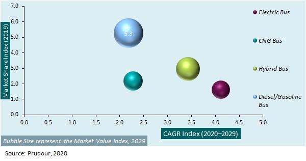 Global Double-decker Bus Market 2021-2031