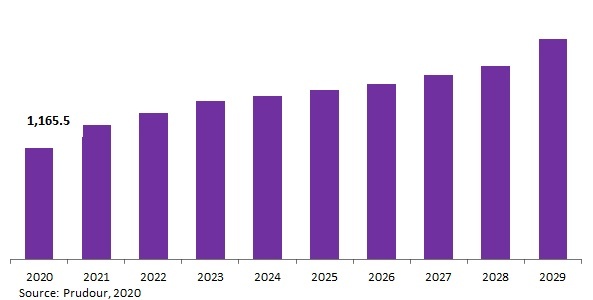 Global Double-decker Bus Market Revenue 2020-2030