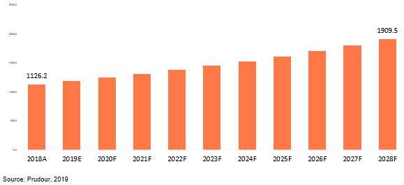 global basketball equipment market 2018–2028