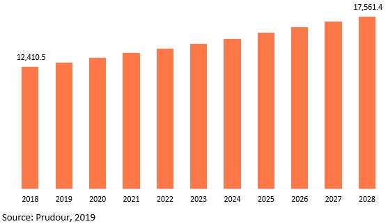 global bicycle motors market revenue 2018–2028