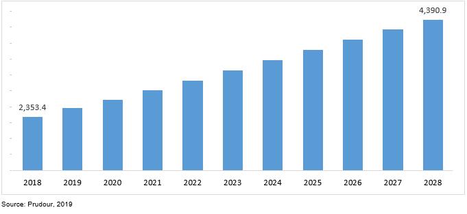 global dental imaging devices market revenue 2018–2028
