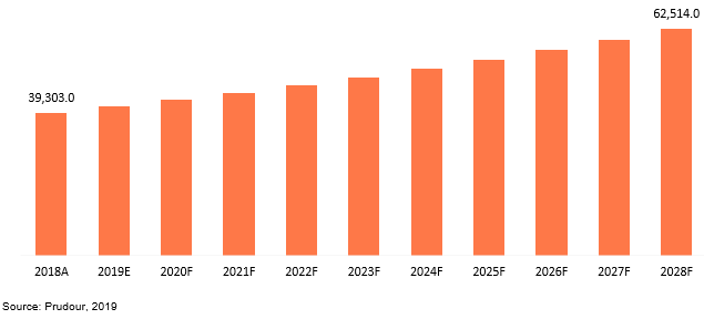 global diverter valves market revenue 2018–2028