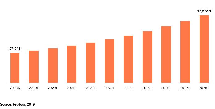 global industrial heaters market revenue
