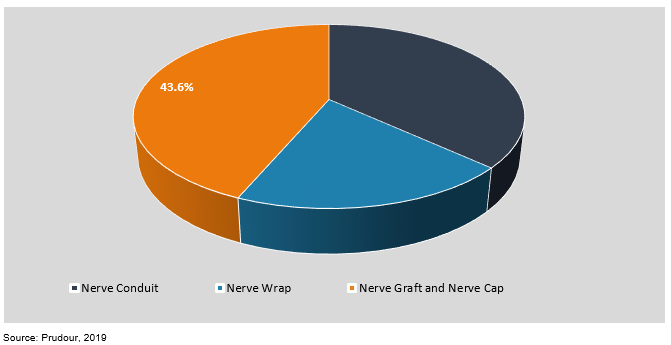 global nerve repair and regeneration market by type