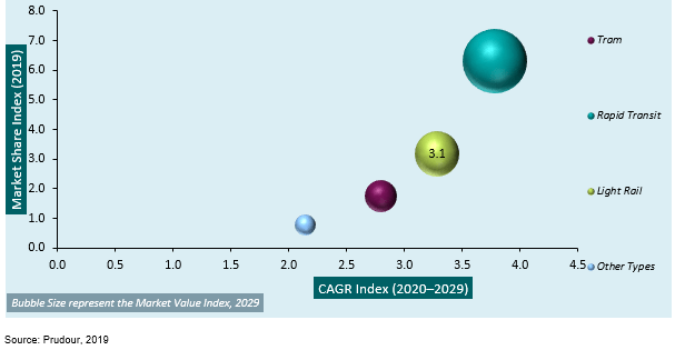 global urban rail transit market attractiveness analysis by transit type 2013–2019