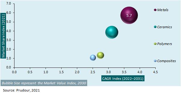 Global 3D Medical Implants Market 2021-2031