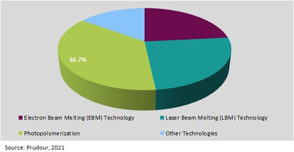 Global 3D Medical Implants Market Types 2021-2031