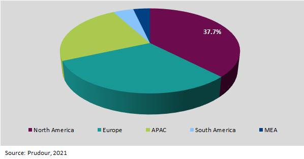 Global 3D Medical Implants Market Regional 2021-2031