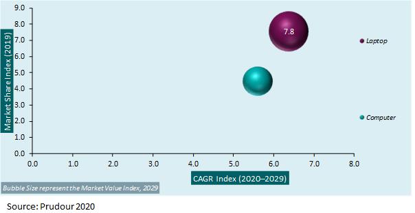Global Refurbished Laptops and Computer Market 2020-2030