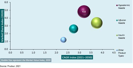 Global Medical Injection Needles Market 2031