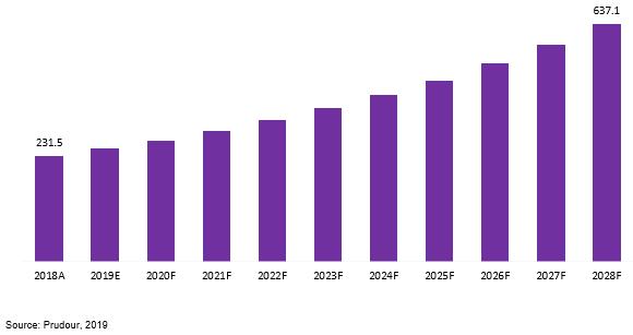 brazil microwave radio market revenue 2018–2028