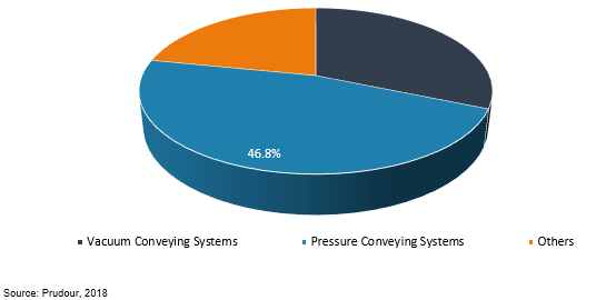 global pneumatic conveying systems market by technology 2018