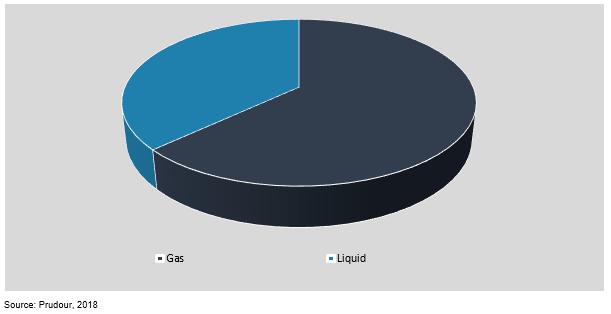 global pressure gauge industry market by application 2018