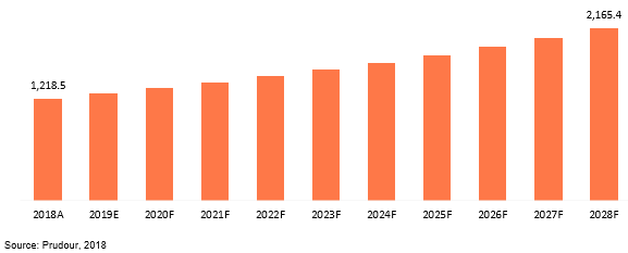 global pressure gauge industry market revenue 2018–2028
