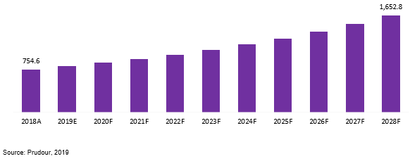 global recruitment marketing platforms market revenue 2018–2028