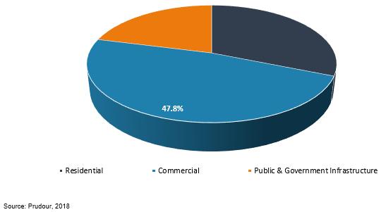 global surveillance market by application, 2018