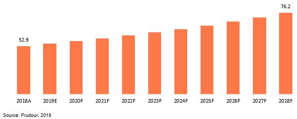 global tennis strings market revenue 2018–2028