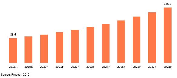 global tuned mass damper (tmd) market revenue 2018–2028