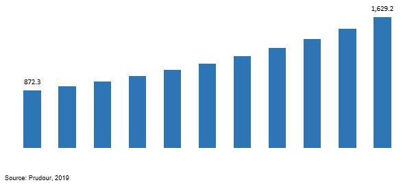 global vapor degreasing solvents market revenue 2019–2029