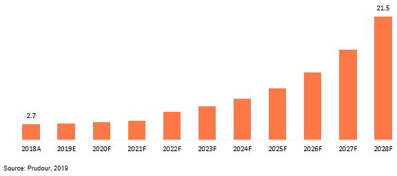indonesia dimethyl ether (dme) market revenue 2018–2028