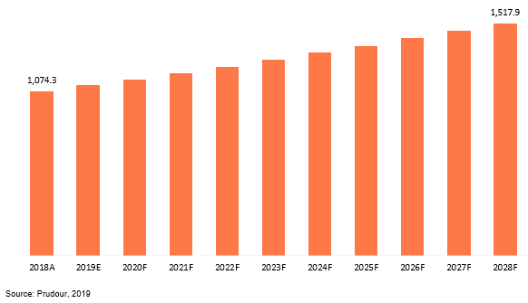 japan glued laminated timber (glulam) market revenue 2018–2028