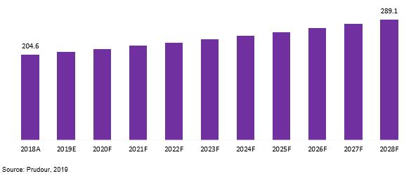 north america retaining rings market 2018–2028
