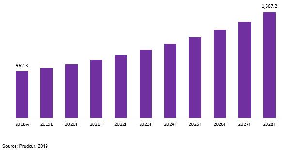 us and european electrodeposited copper foil market revenue 2018–2028