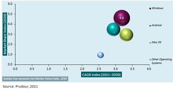 Global Antivirus Software Market Segmentation 2021