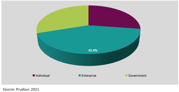 Global Antivirus Software Market End-User 2021