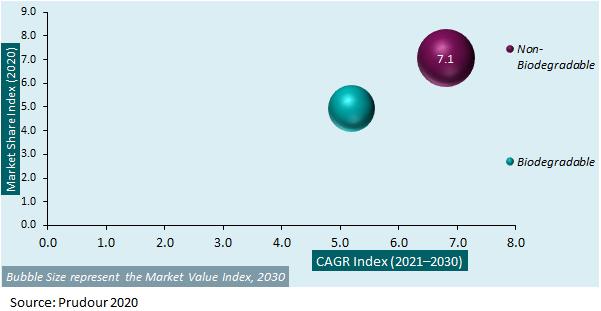 Global Pet Waste Bags Market 2020-2030