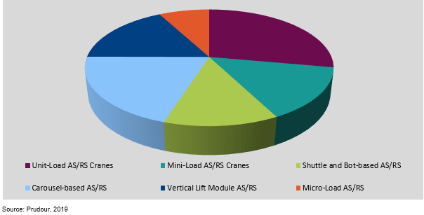 global automated storage and retrieval system (asrs) market share by product type 2019