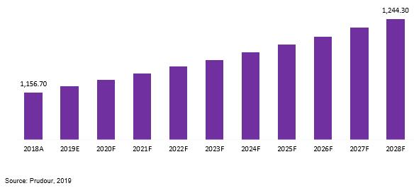 global low density slc nand flash memory market revenue 2018–2028
