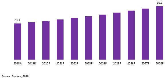 global propolis market revenue 2018–2028