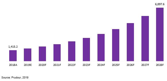 global trampoline park market revenue (us$ mn), 2018–2028