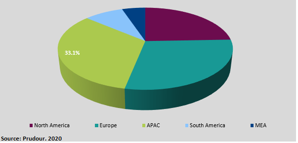 Global Brucite Market region