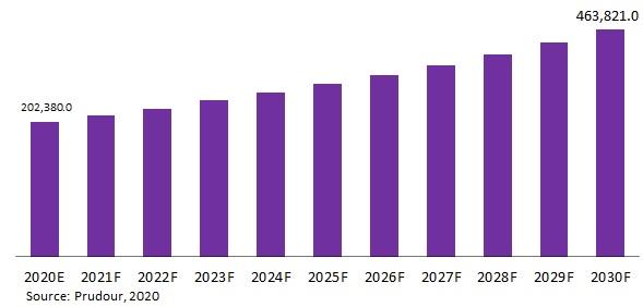 Global Digital Learning Market Revenue 2020-2030