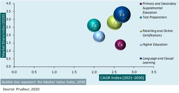 Global Digital Learning Market 2020-2030