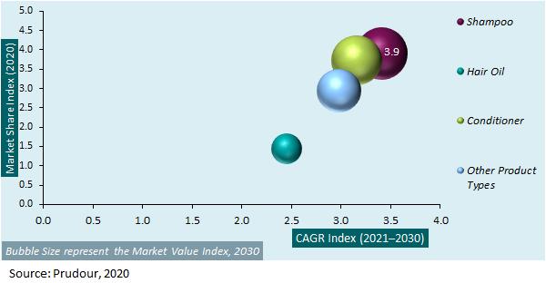Global Black Haircare Market Attractiveness Analysis 2021-2030